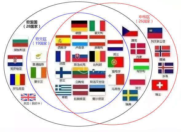 alt:欧盟国/申根区/欧元区关系